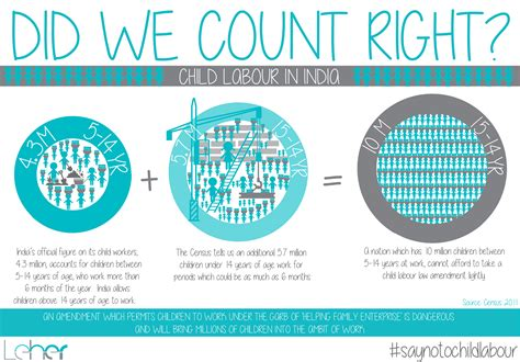 Infographics | Leher NGO in India | Child Rights Organization